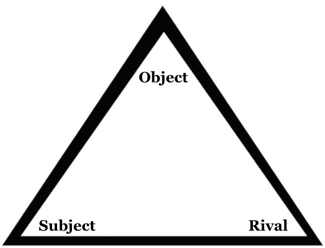 The Envy Triangle