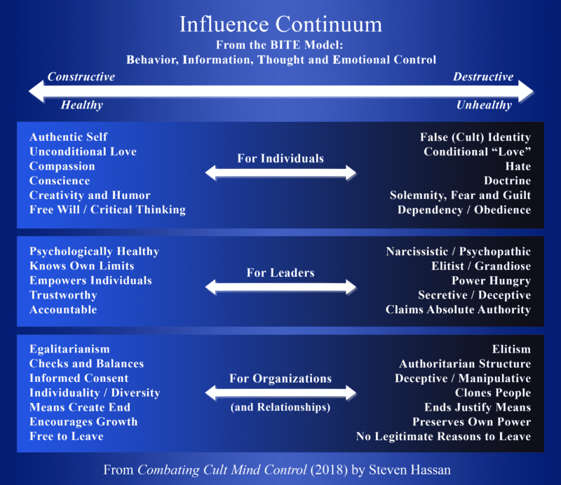 The Influence Continuum from The BITE Model